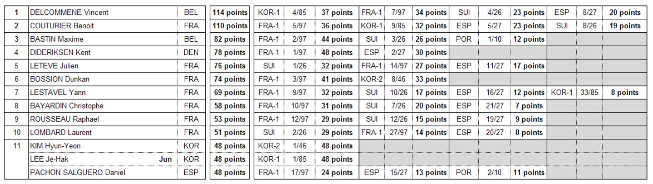 classement-fpv-racing-coupe-monde